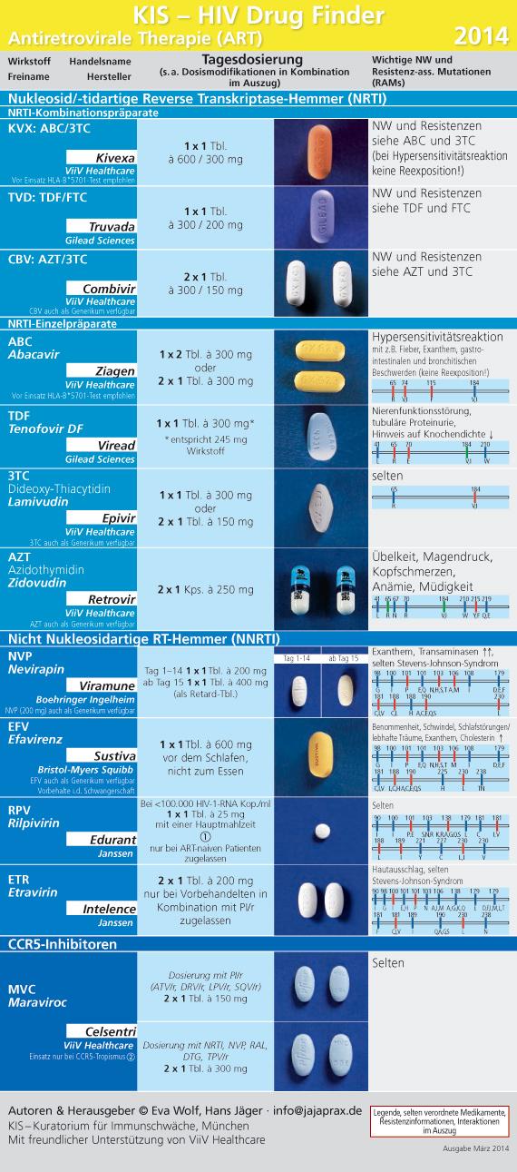 HIV Drug Finder 2011 Seite 1